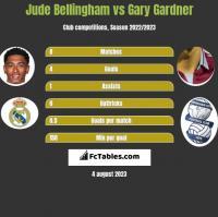 Jude Bellingham vs Gary Gardner h2h player stats