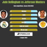 Jude Bellingham vs Jefferson Montero h2h player stats