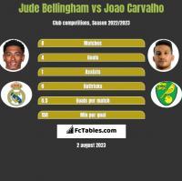 Jude Bellingham vs Joao Carvalho h2h player stats