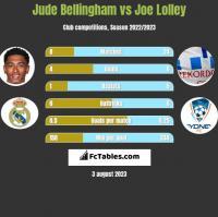 Jude Bellingham vs Joe Lolley h2h player stats