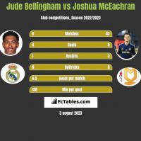 Jude Bellingham vs Joshua McEachran h2h player stats
