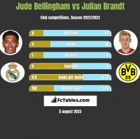 Jude Bellingham vs Julian Brandt h2h player stats