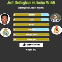 Jude Bellingham vs Kerim Mrabti h2h player stats