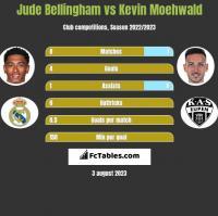 Jude Bellingham vs Kevin Moehwald h2h player stats