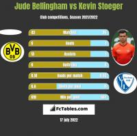 Jude Bellingham vs Kevin Stoeger h2h player stats