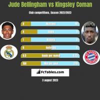 Jude Bellingham vs Kingsley Coman h2h player stats