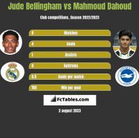Jude Bellingham vs Mahmoud Dahoud h2h player stats