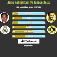 Jude Bellingham vs Marco Reus h2h player stats