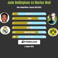Jude Bellingham vs Marius Wolf h2h player stats