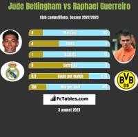 Jude Bellingham vs Raphael Guerreiro h2h player stats