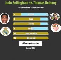 Jude Bellingham vs Thomas Delaney h2h player stats