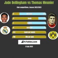 Jude Bellingham vs Thomas Meunier h2h player stats
