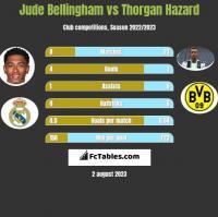 Jude Bellingham vs Thorgan Hazard h2h player stats