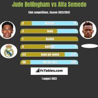 Jude Bellingham vs Alfa Semedo h2h player stats
