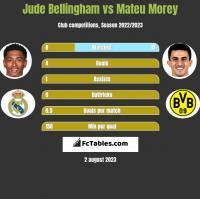 Jude Bellingham vs Mateu Morey h2h player stats
