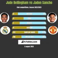 Jude Bellingham vs Jadon Sancho h2h player stats