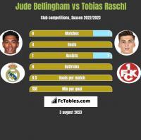 Jude Bellingham vs Tobias Raschl h2h player stats
