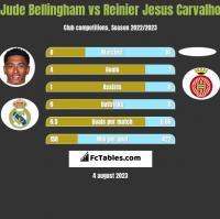 Jude Bellingham vs Reinier Jesus Carvalho h2h player stats