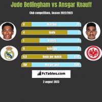 Jude Bellingham vs Ansgar Knauff h2h player stats