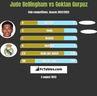 Jude Bellingham vs Goktan Gurpuz h2h player stats
