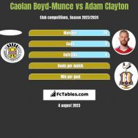 Caolan Boyd-Munce vs Adam Clayton h2h player stats