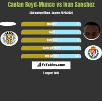 Caolan Boyd-Munce vs Ivan Sanchez h2h player stats