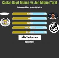 Caolan Boyd-Munce vs Jon Miguel Toral h2h player stats
