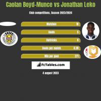 Caolan Boyd-Munce vs Jonathan Leko h2h player stats