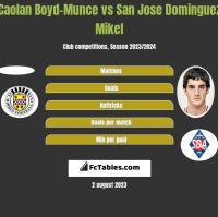 Caolan Boyd-Munce vs San Jose Dominguez Mikel h2h player stats