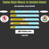 Caolan Boyd-Munce vs Gustavo Hamer h2h player stats