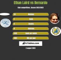 Ethan Laird vs Bernardo h2h player stats