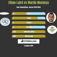 Ethan Laird vs Martin Montoya h2h player stats