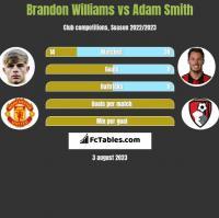 Brandon Williams vs Adam Smith h2h player stats