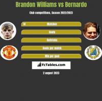 Brandon Williams vs Bernardo h2h player stats
