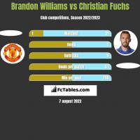 Brandon Williams vs Christian Fuchs h2h player stats