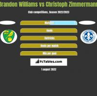 Brandon Williams vs Christoph Zimmermann h2h player stats