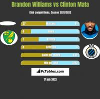 Brandon Williams vs Clinton Mata h2h player stats