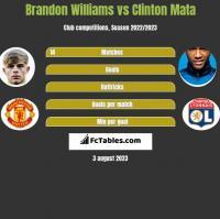 Brandon Williams vs Clinton Mata h2h player stats