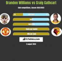 Brandon Williams vs Craig Cathcart h2h player stats