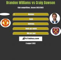 Brandon Williams vs Craig Dawson h2h player stats