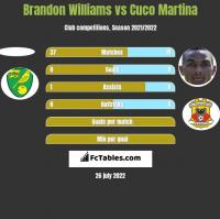 Brandon Williams vs Cuco Martina h2h player stats