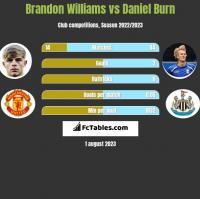 Brandon Williams vs Daniel Burn h2h player stats
