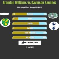 Brandon Williams vs Davinson Sanchez h2h player stats
