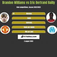 Brandon Williams vs Eric Bertrand Bailly h2h player stats