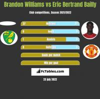 Brandon Williams vs Eric Bertrand Bailly h2h player stats