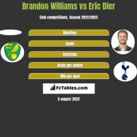 Brandon Williams vs Eric Dier h2h player stats