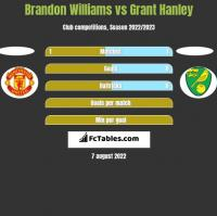 Brandon Williams vs Grant Hanley h2h player stats