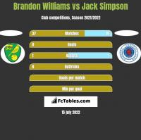 Brandon Williams vs Jack Simpson h2h player stats
