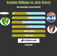 Brandon Williams vs Jack Stacey h2h player stats
