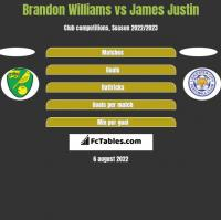 Brandon Williams vs James Justin h2h player stats
